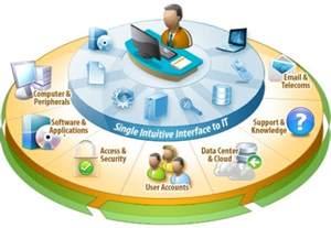 service desk standards ntop infosec pvt ltd euc management