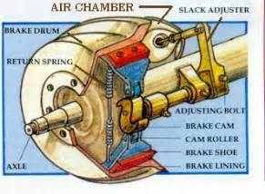 Service Brake System Meaning Article The Brake System An Airbrake Primer Flxible