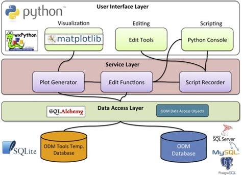 software design pattern library diagram generator python image collections how to guide