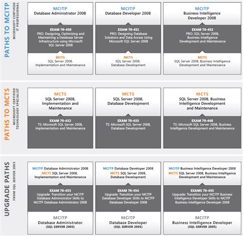 microsoft certification path chart microsoft certification path gidiye redformapolitica co
