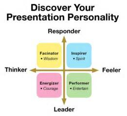 What Is Your Presentation Personality Khalilaleker Com Presentation Styles Ppt