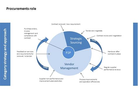 category review template it procurement category strategy template ppt
