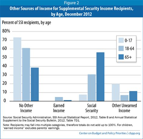 supplemental security income annual report of the supplemental security income program