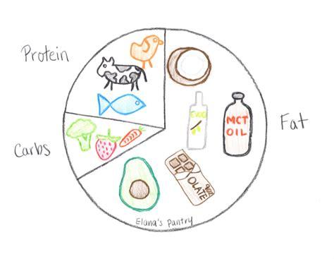 protein keto diet is the keto diet a high protein diet elana s pantry
