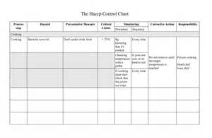 haccp plan template uk guide to get sle of haccp plan for chicken small hobby