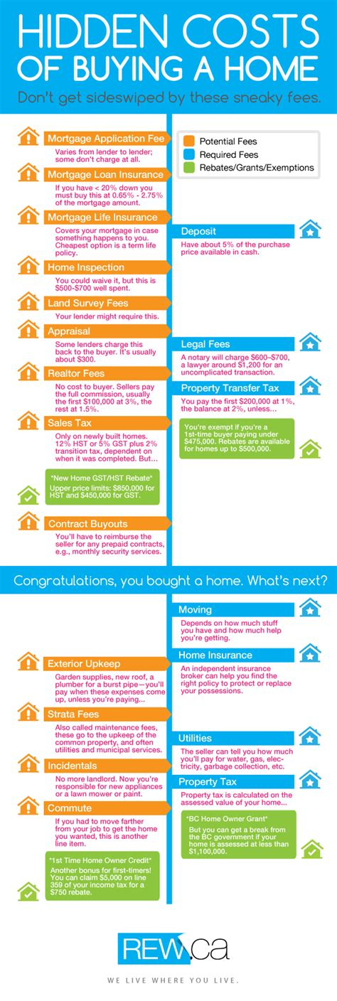 infographic costs you ll encounter when you buy a home