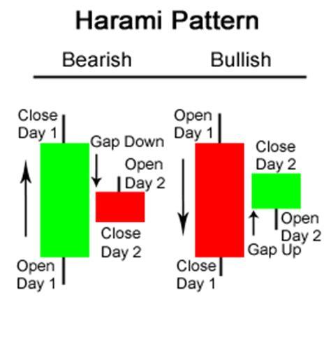 engulfing pattern adalah analisa prediksi harami