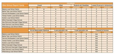 report card the clermont sun 187 state releases school report cards