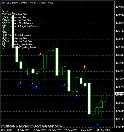 candlestick pattern recognition online 100 free pattern recognition master metatrader indicator