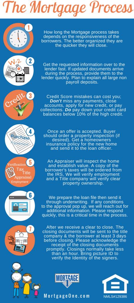 how to get pre approved to buy a house get pre approved loan guide on how to buy home buyers html autos post