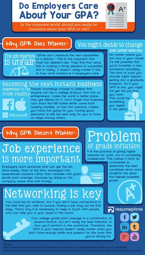 Does Gpa Matter In Mba Program by Does Gpa In Resume Matter During Search Infographic