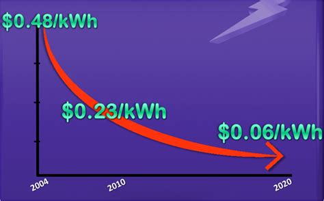 price per kwh solar can solar power on our rooftops compete with existing generation on price enerdynamics