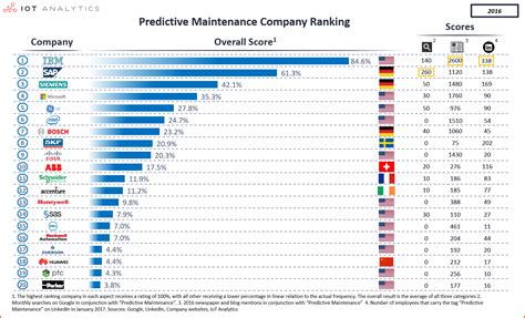 the top 20 companies enabling predictive maintenance
