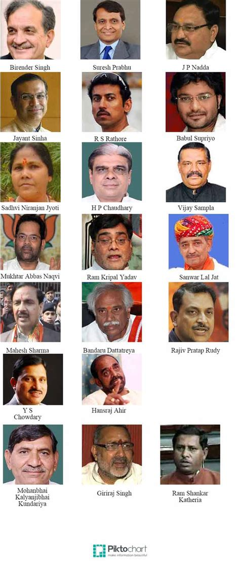 Narendra Modi Cabinet Ministers List 2014 by 86 List Of Union Cabinet Ministers List Of Union