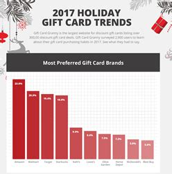 Granny Gift Card Website - 2017 holiday gift card trends according to giftcardgranny com canadian business