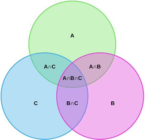 venn diagram a wiring diagram schemes