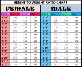 Ideal height and weight chart body mass index bmi