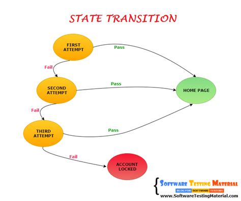 how to make state transition diagram state transition test design technique