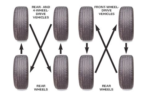 Tire Rack Rotation by Sam S Club Tire Rotation Toyota Nation Forum Toyota