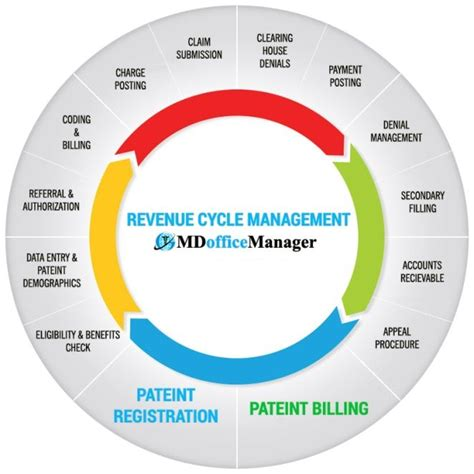 revenue cycle management in healthcare flowchart how software improves revenue cycle management