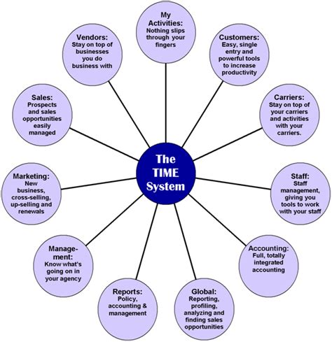 time agency management system overview