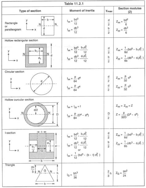 moment of inertia cross section mechanical tips by er saurav sahgal moment of inertia