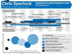 infographic resume chris spurlock visual ly