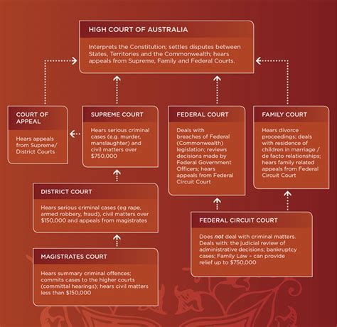 Court System Simple Search Advantages Of Court Hierarchies