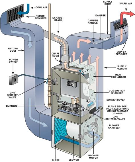 basic home hvac design choosing a system matrix energy services
