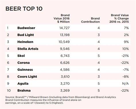 brandz top 100 most valuable brands 2015 report the world s top 10 brands brandz report