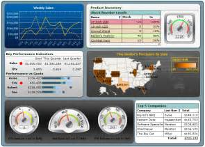 how to choose dashboard systems inetsoft technology