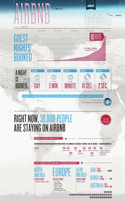 airbnb financial report airbnb hits hockey stick growth 10 million nights booked