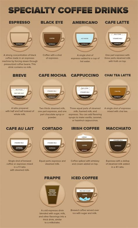Coffee Making Chart   Bing images