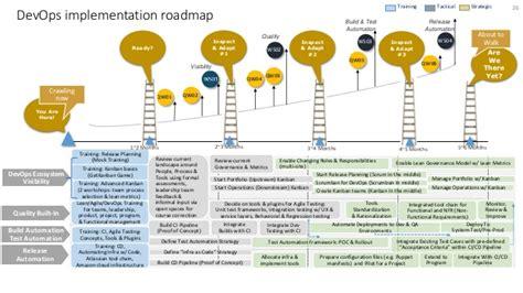 Devops Approach Point Of View By Ravi Tadwalkar Devops Roadmap Template