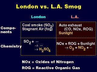 Ingredients for LA and London type smogs