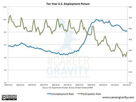 unemployment rate us bureau of labor statistics u s unemployment rate vs participation rate chart of
