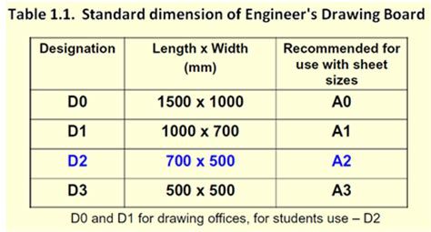 cadforyou introduction  engineering drawing