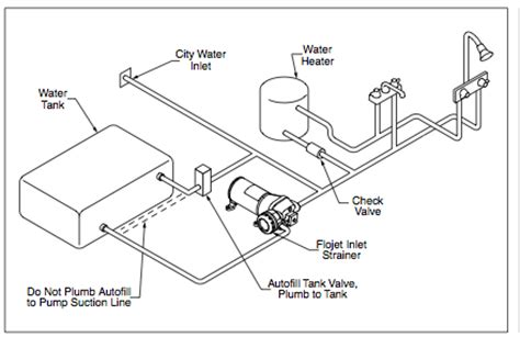 Travel Trailer Plumbing Diagram by Plumbing Airstream Trailer Complete Renovation