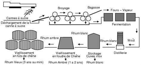 diagramme de fabrication du sucre blanc les fiches produits