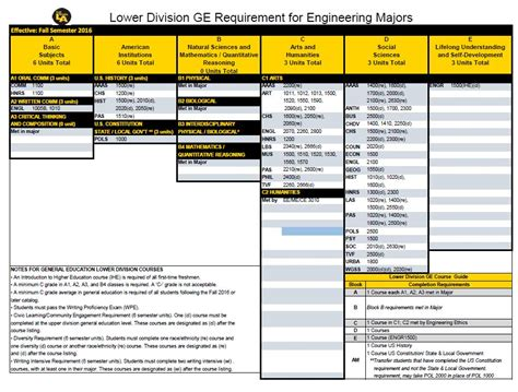 California State Los Angeles Mba Requirements by Ge Requirements California State Los Angeles