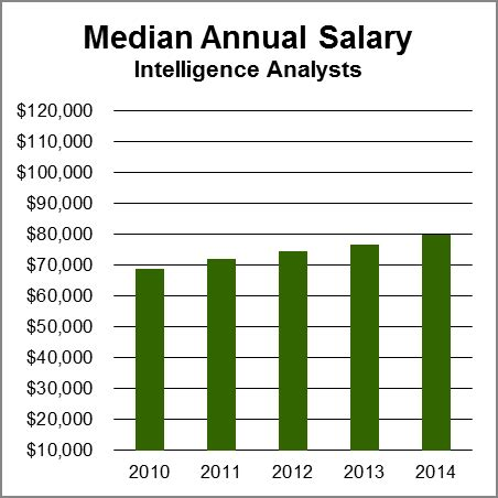 Landscape Architect Salary In Usa Intelligence Analysts Aag