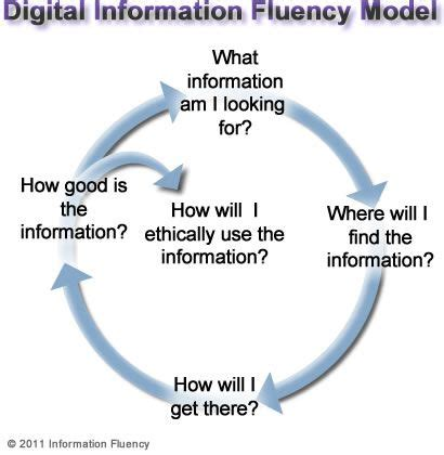 digital info 25 best ideas about 21st century skills on