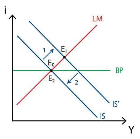 Modèle Is Lm is lm bp model policonomics