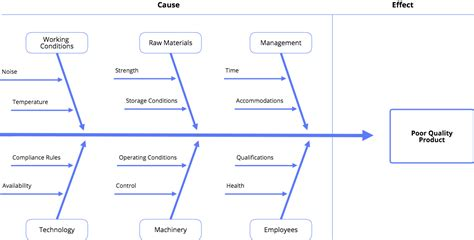 New Diagram Templates Available In Cacoo Cacoo Ishikawa Template