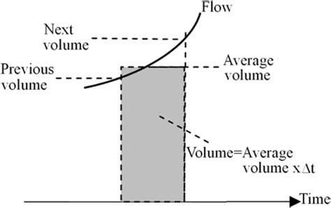 cross section method volume the volume measurement of air flowing through a cross