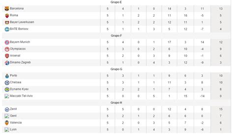 tabla de posiciones de la bbva 2015 2016 tabla de posiciones de grupos de la uefa chions league