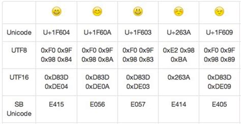 android emoji issue convert quot ud83d ude04 quot to 0x1f604 stack overflow - Android Emoji Converter