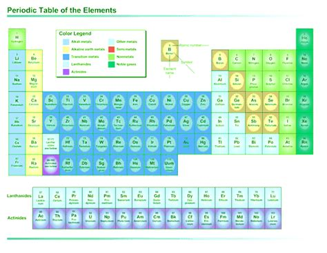 u on the periodic table periodic for microsoft office software its a