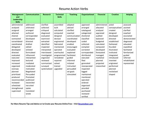 verbs list for resumes resume verbs printable chart from resumebear search