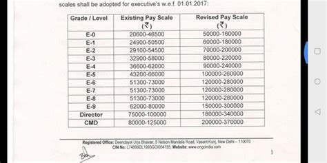 revised pay scale  ongc  engineers  recruited   gate quora